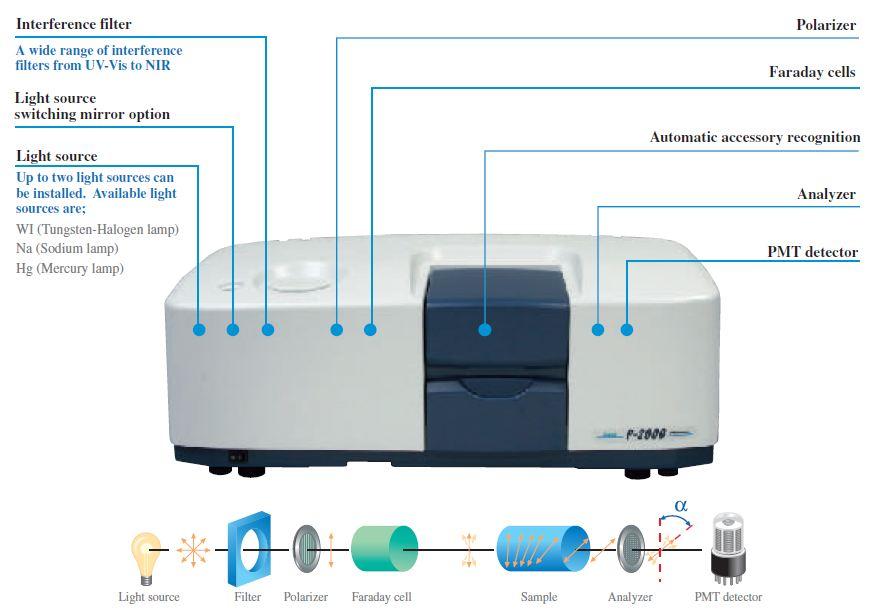 jasco-p-2000-digital-polarimeter