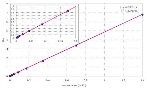 Cobalt_II_nitrate_CalibrationCurve