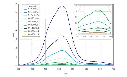 Cobalt_II_nitrate_Spectra