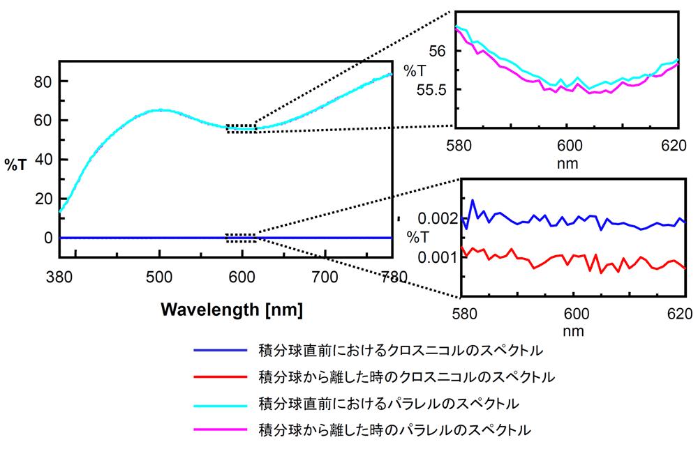 PolarizerSpectra