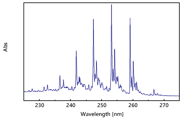 benzenespectrum