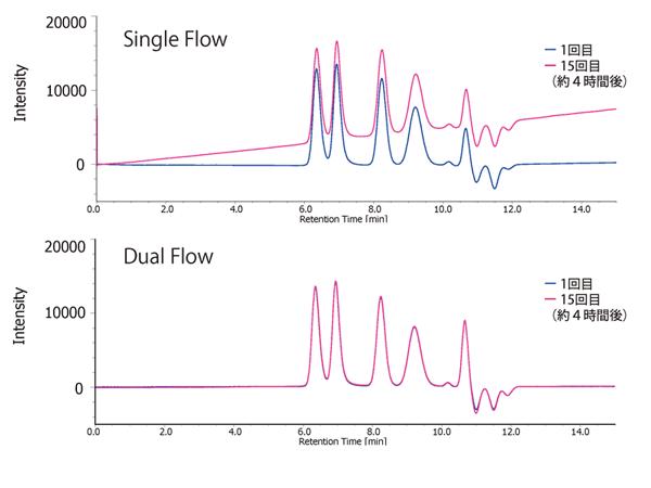 dual_flow_chromato